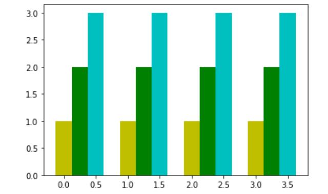 Multiple Bar Chart