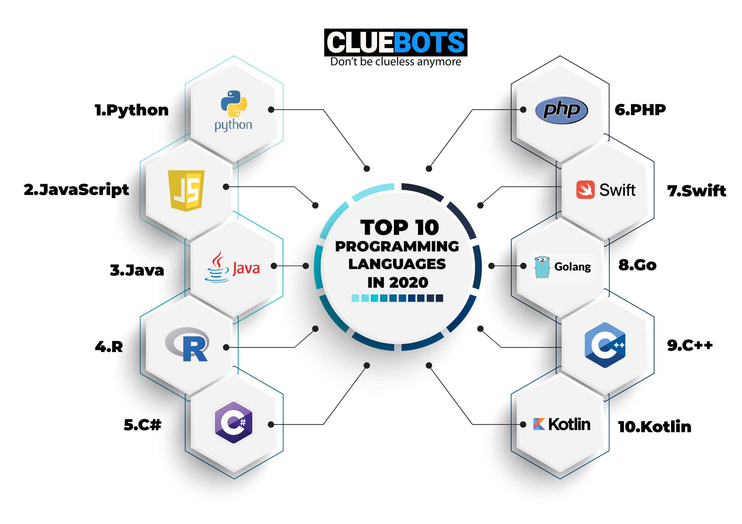 Top 10 Programming Languages in 2020
