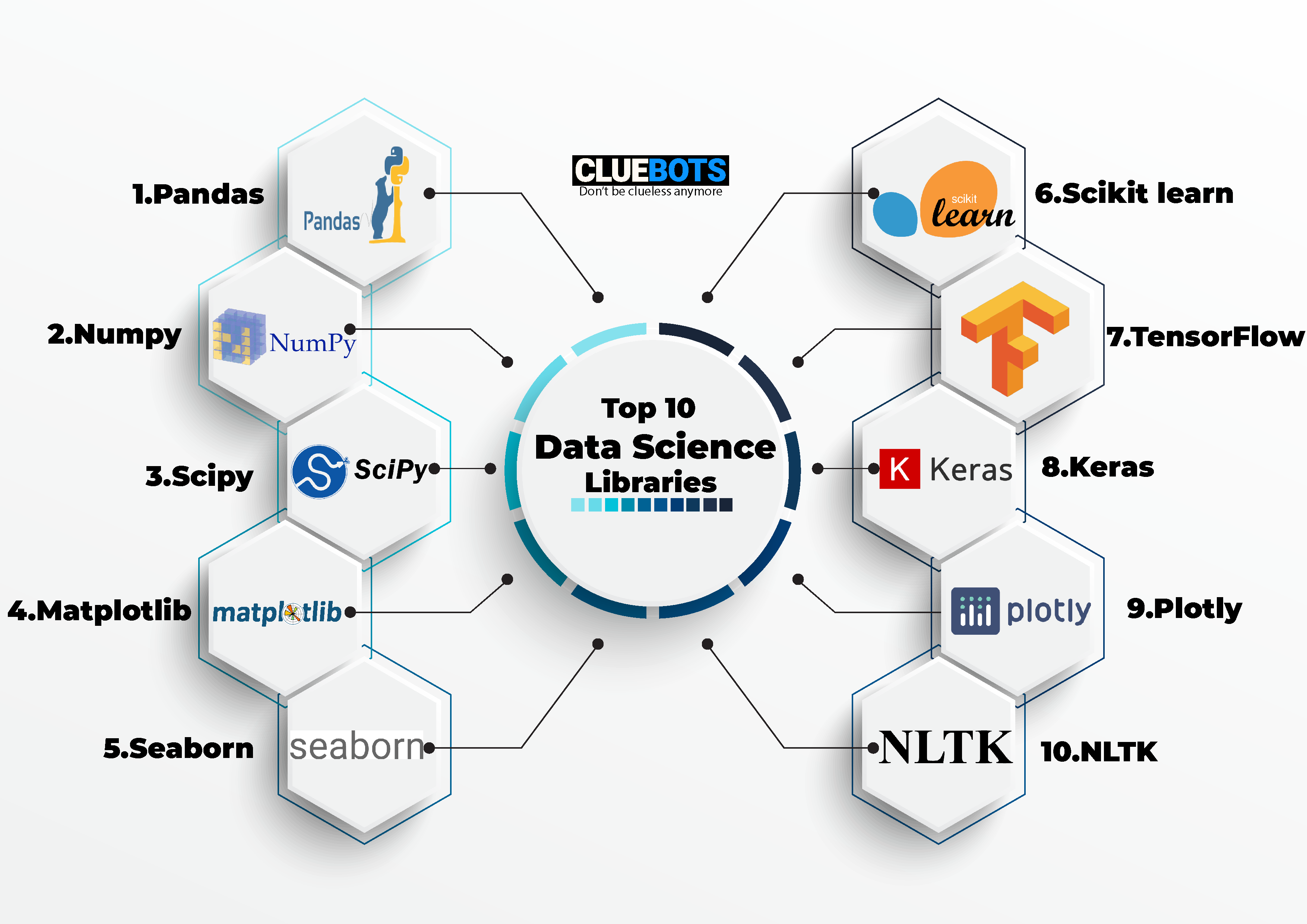 Top 10 Data Science Libraries